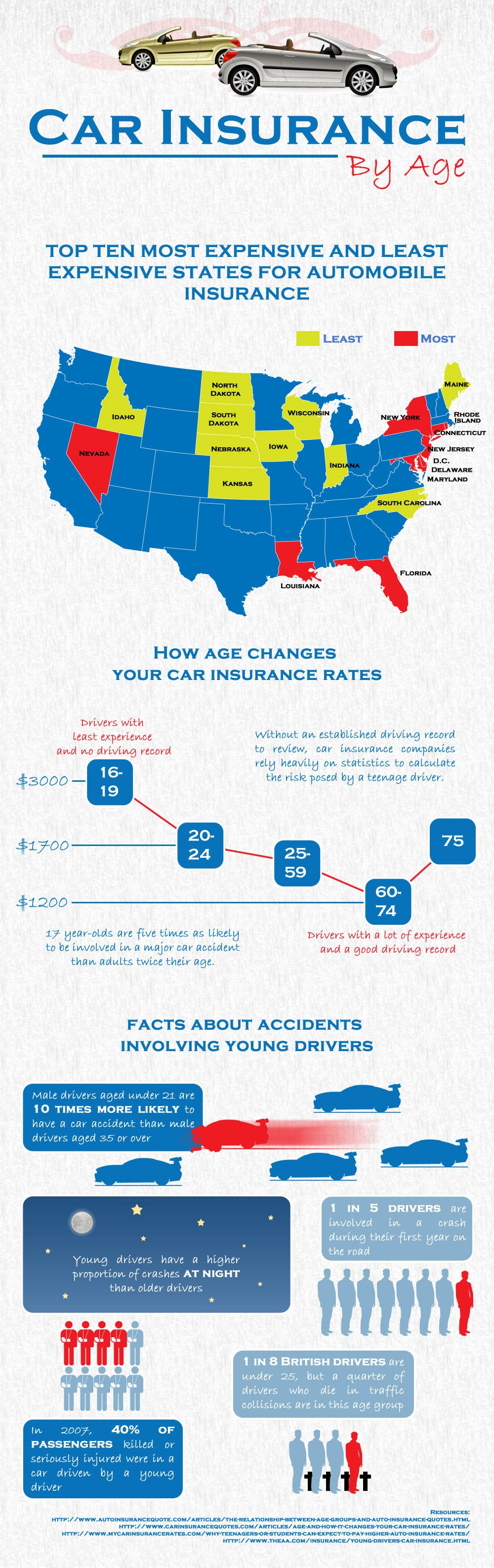 car-insurance-rates-by-age